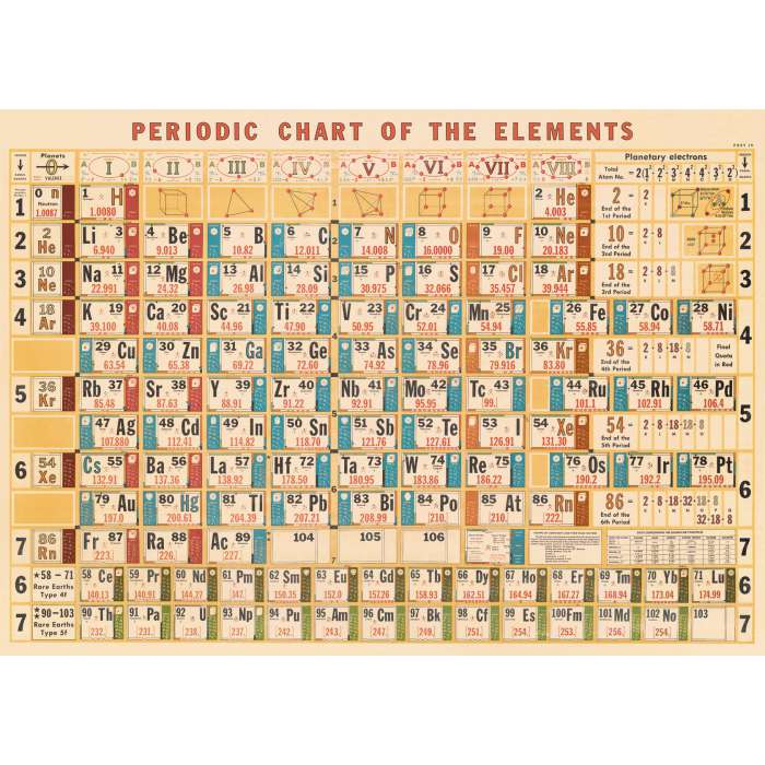 Poster Affiche vintage, tableau des éléments chimiques