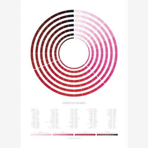 Affiche , L'Amour en Musique, Poster